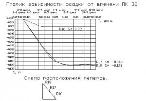 График изменений осадки земляного полотна дороги во времени
